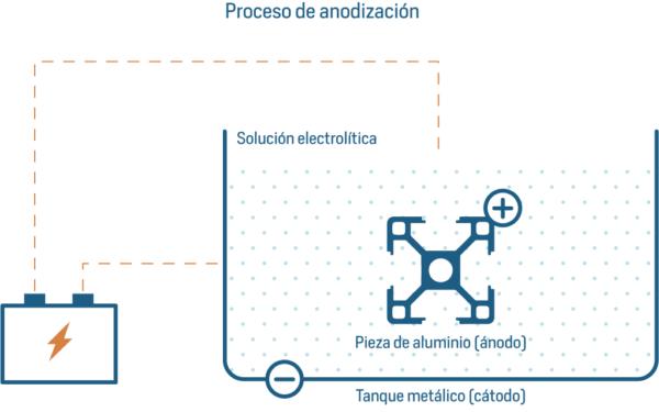 Proceso de anodización aluminio