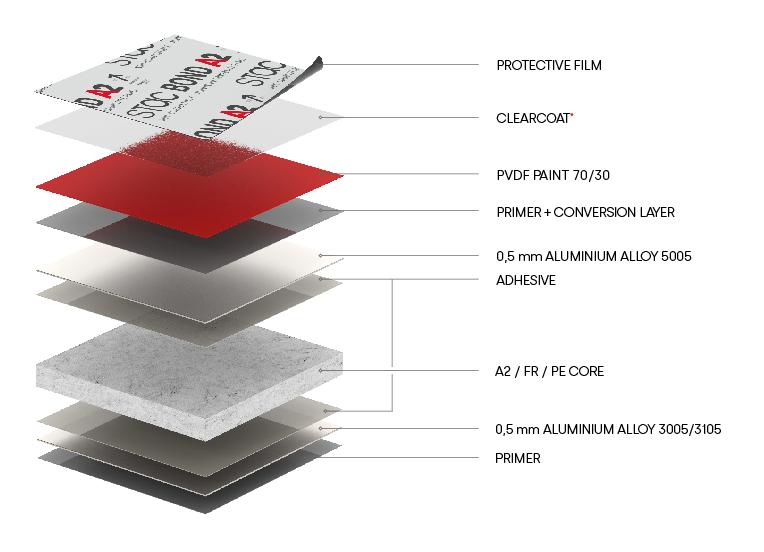characteristics-composite-panel