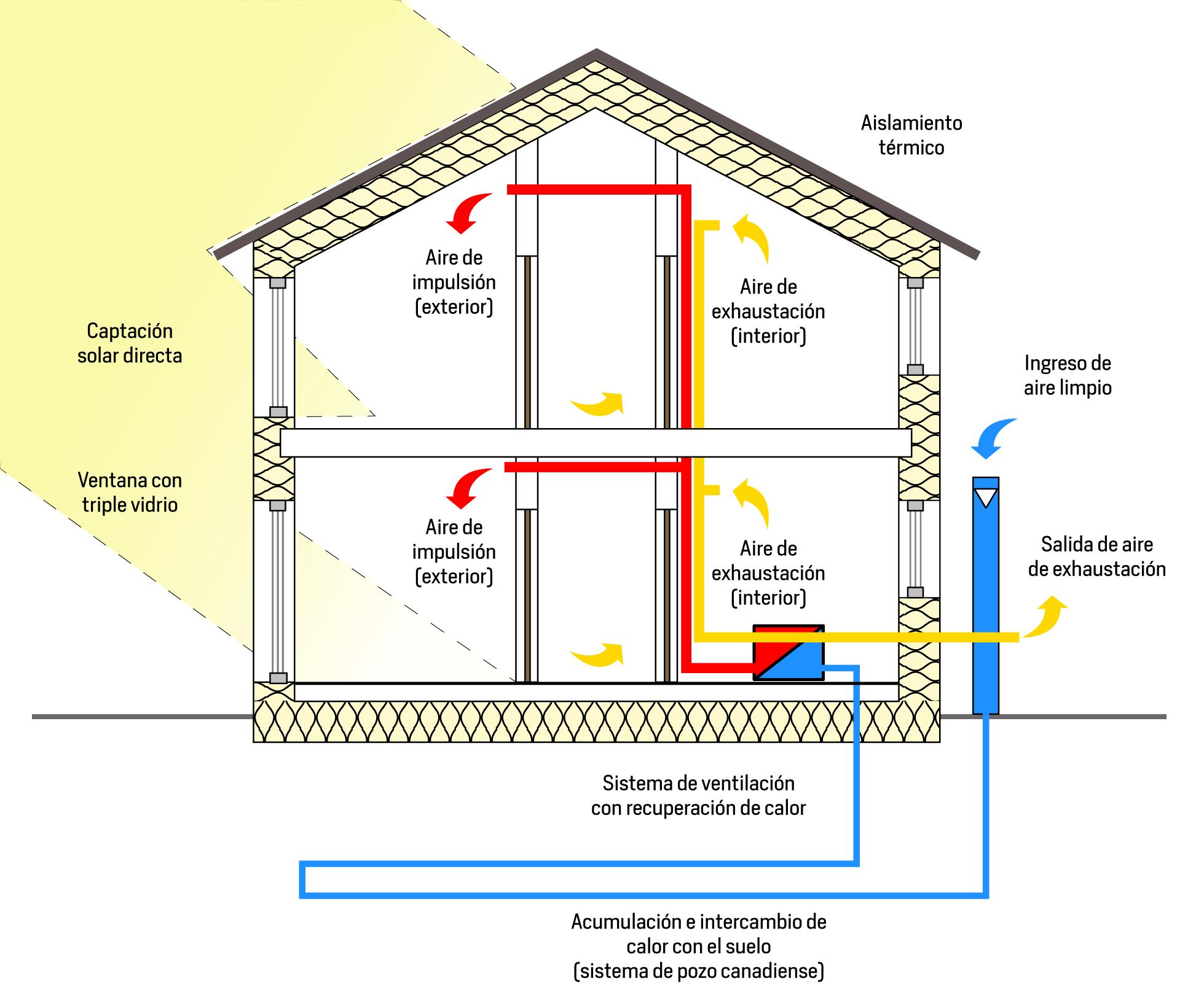 Recuperación de aire en sistemas Passivhaus