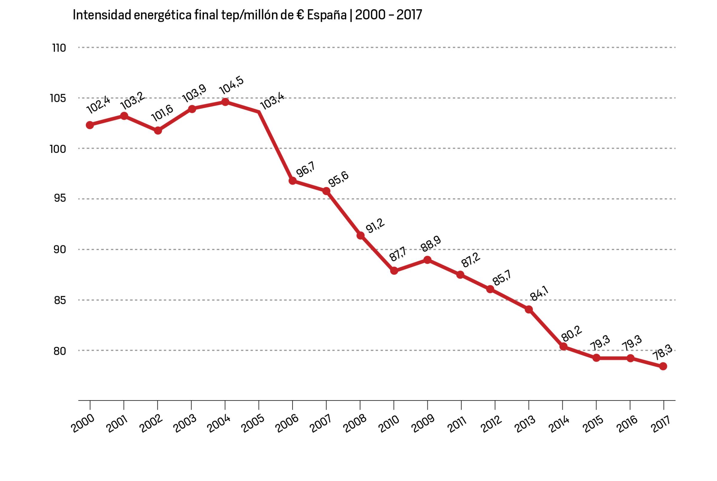 Intensidad energética en España 2000-2017