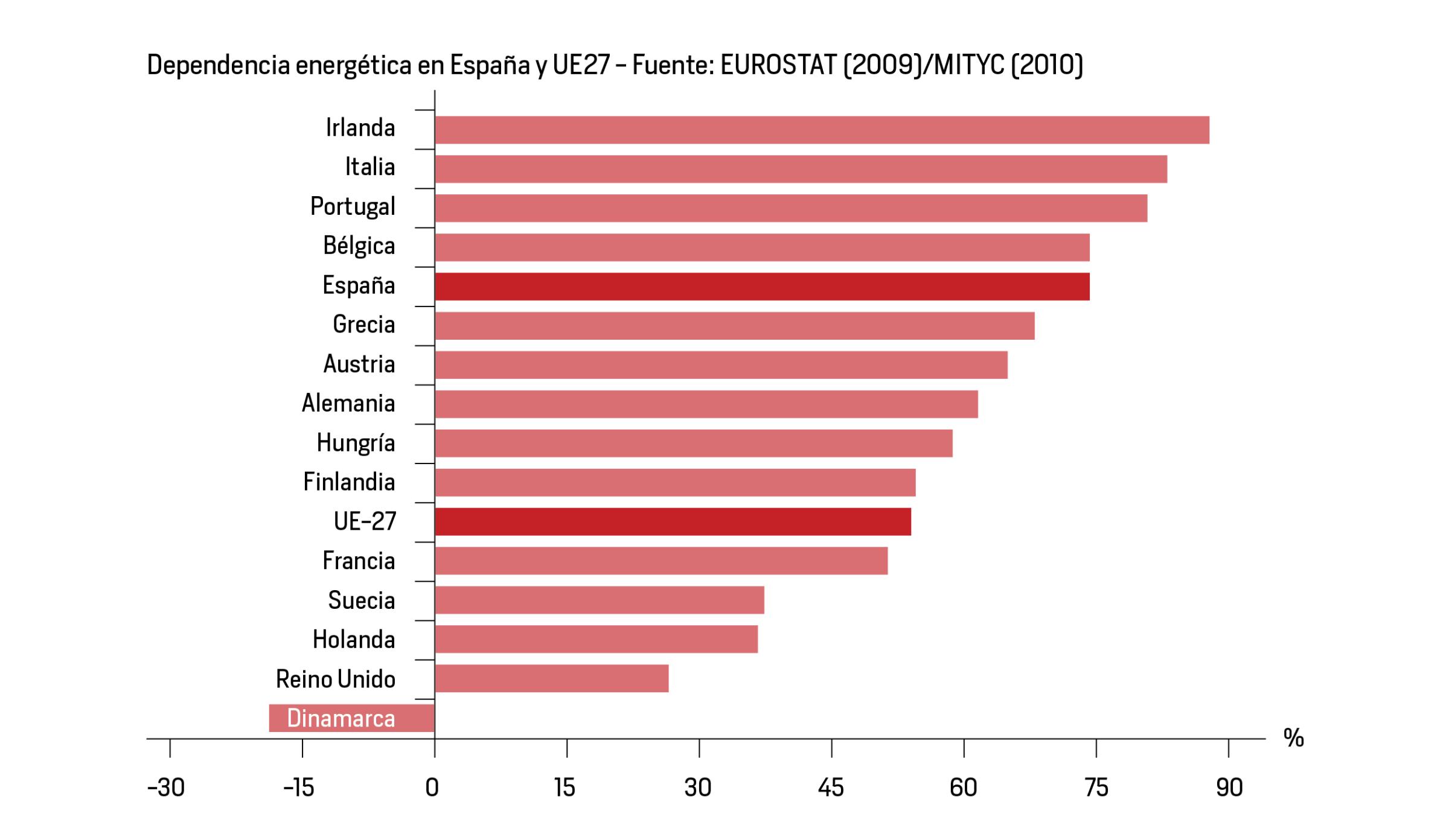 Dependencia energética por países en la UE - Eficiencia energética