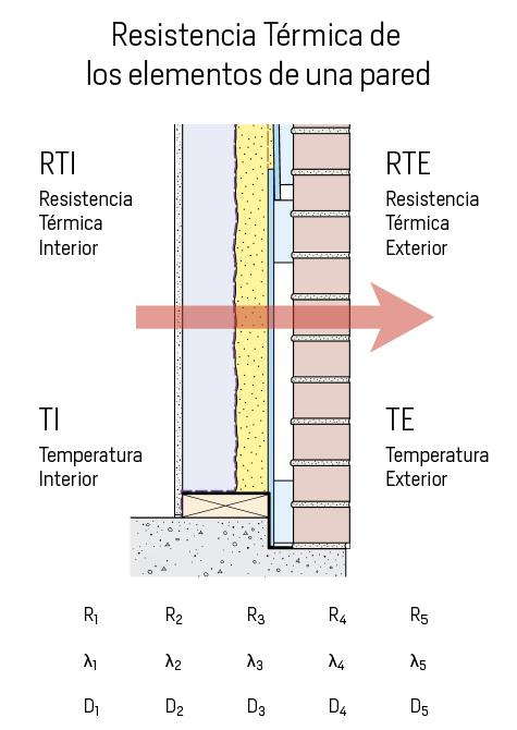Resistencia Térmica de los elementos de una pared
