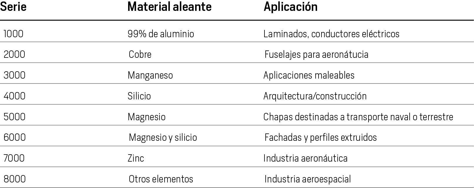 Aleaciones del aluminio, usos