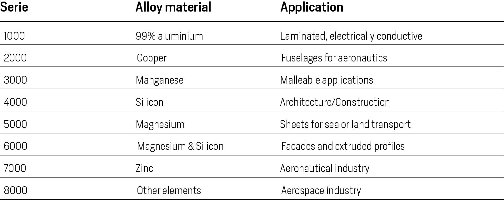 Aluminium alloys, applications