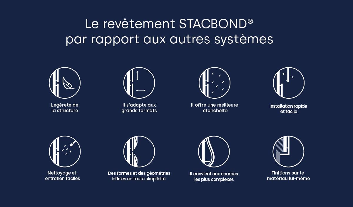 Le-revetement-STACBOND-par-rapport-aux-autres-systemes
