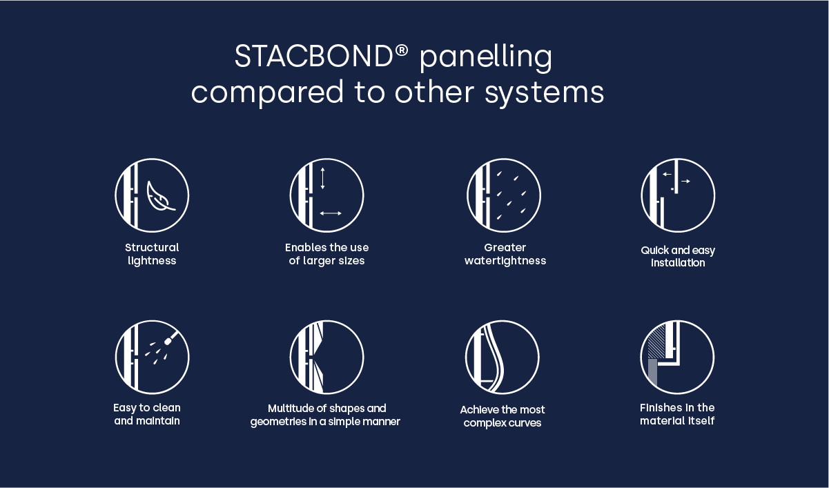 STACBOND®-panelling-compared-to-other-systems